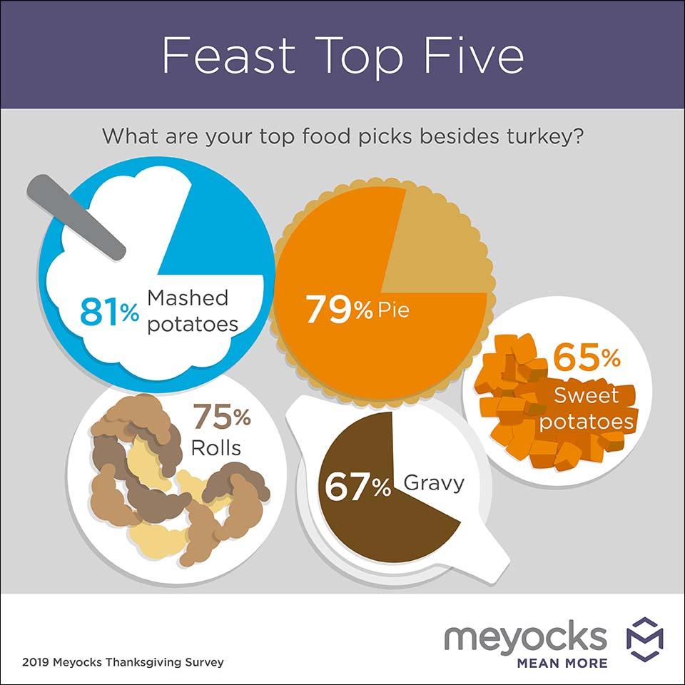 Top Thanksgiving foods infographic
