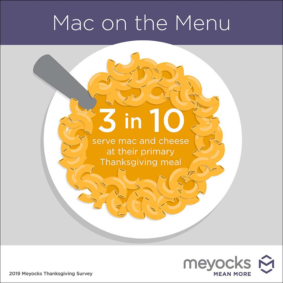 Thanksgiving mac and cheese infographic