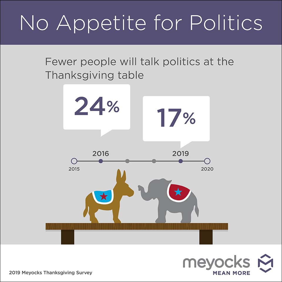 Thanksgiving table talk infographic